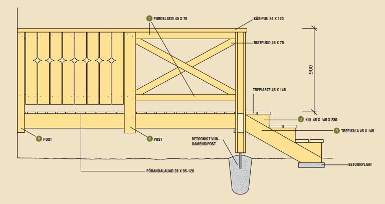 Terrassi ehitus vundament ja materjal